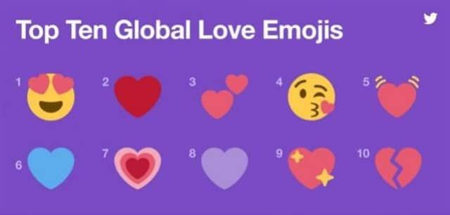 Los emojis y hashtags más utilizados en Twitter por San Valentín