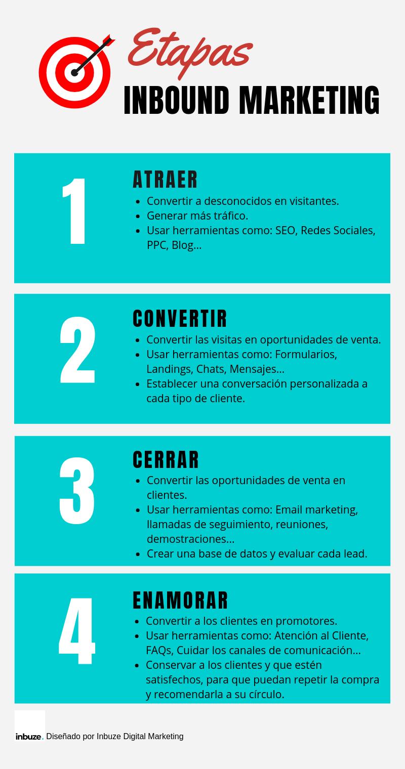 Inbound Marketing infografía